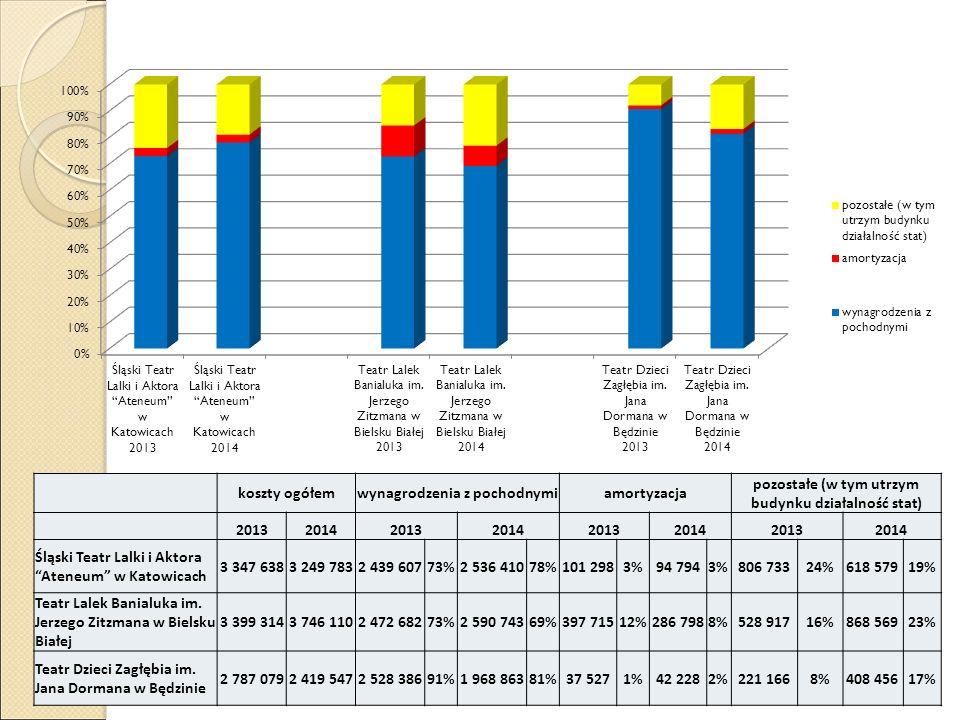 koszty ogółemwynagrodzenia z pochodnymiamortyzacja pozostałe (w tym utrzym budynku działalność stat) 20132014201320142013201420132014 Śląski Teatr Lal