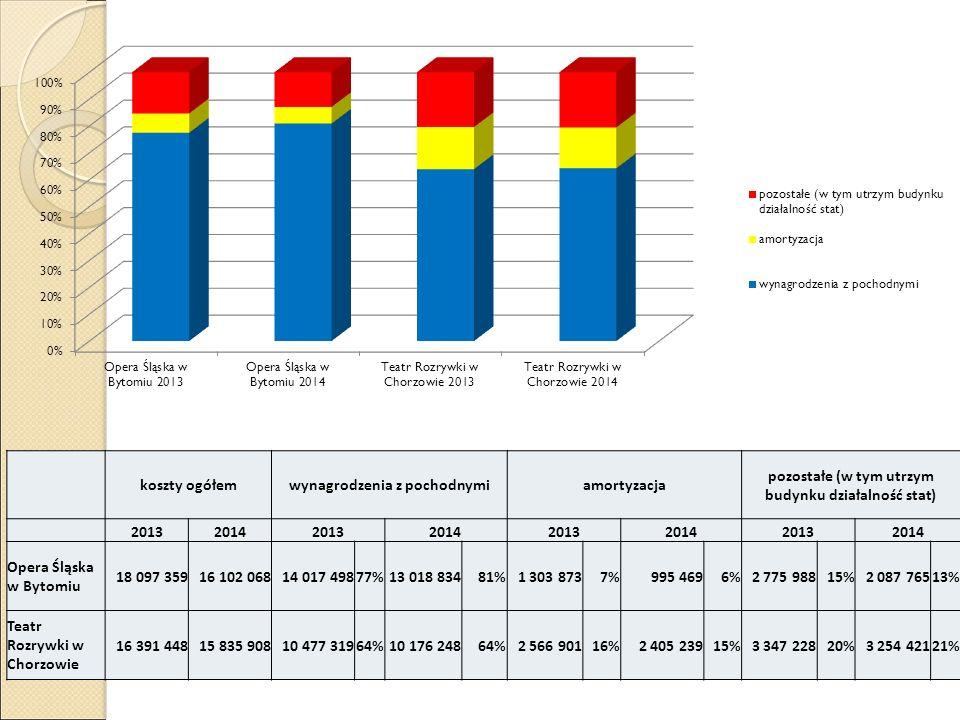 koszty ogółemwynagrodzenia z pochodnymiamortyzacja pozostałe (w tym utrzym budynku działalność stat) 20132014201320142013201420132014 Opera Śląska w B