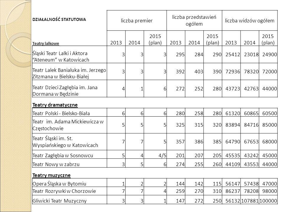 DZIAŁALNOŚĆ STATUTOWA liczba premier liczba przedstawień ogółem liczba widzów ogółem Teatry lalkowe 20132014 2015 (plan)20132014 2015 (plan)20132014 2