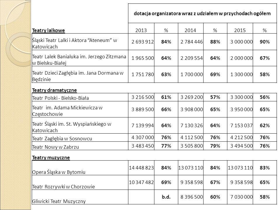 """dotacja organizatora wraz z udziałem w przychodach ogółem Teatry lalkowe2013%2014%2015% Śląski Teatr Lalki i Aktora """"Ateneum"""" w Katowicach 2 693 91284"""