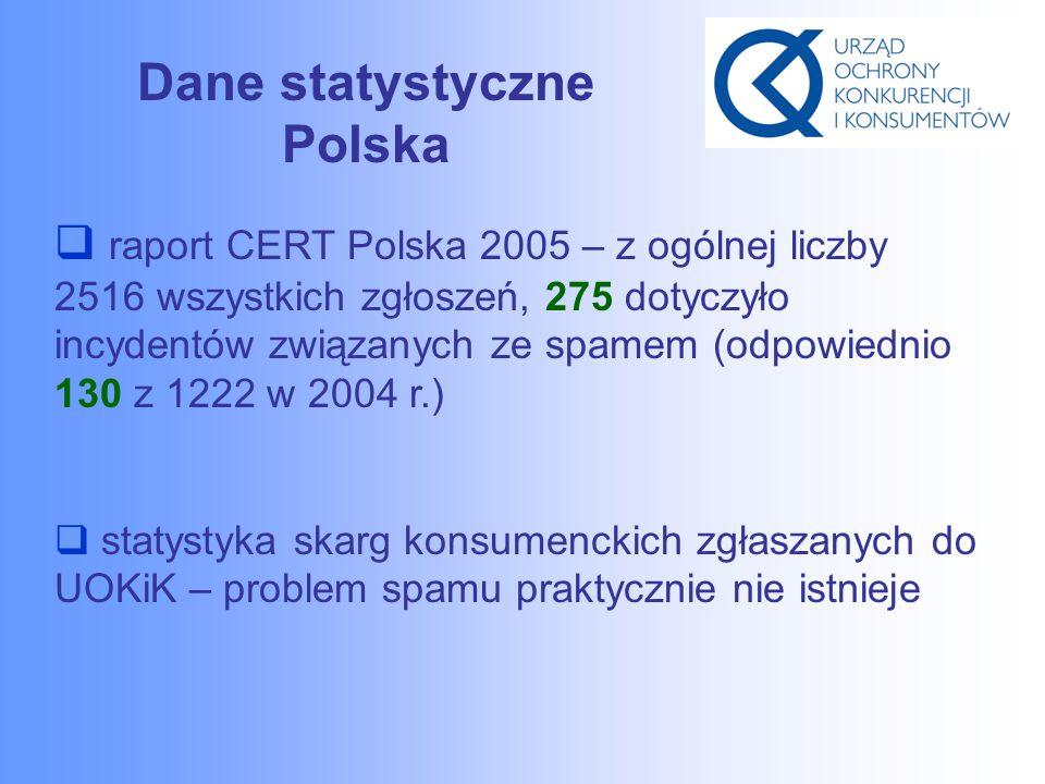 Dane statystyczne Polska  raport CERT Polska 2005 – z ogólnej liczby 2516 wszystkich zgłoszeń, 275 dotyczyło incydentów związanych ze spamem (odpowiednio 130 z 1222 w 2004 r.)  statystyka skarg konsumenckich zgłaszanych do UOKiK – problem spamu praktycznie nie istnieje