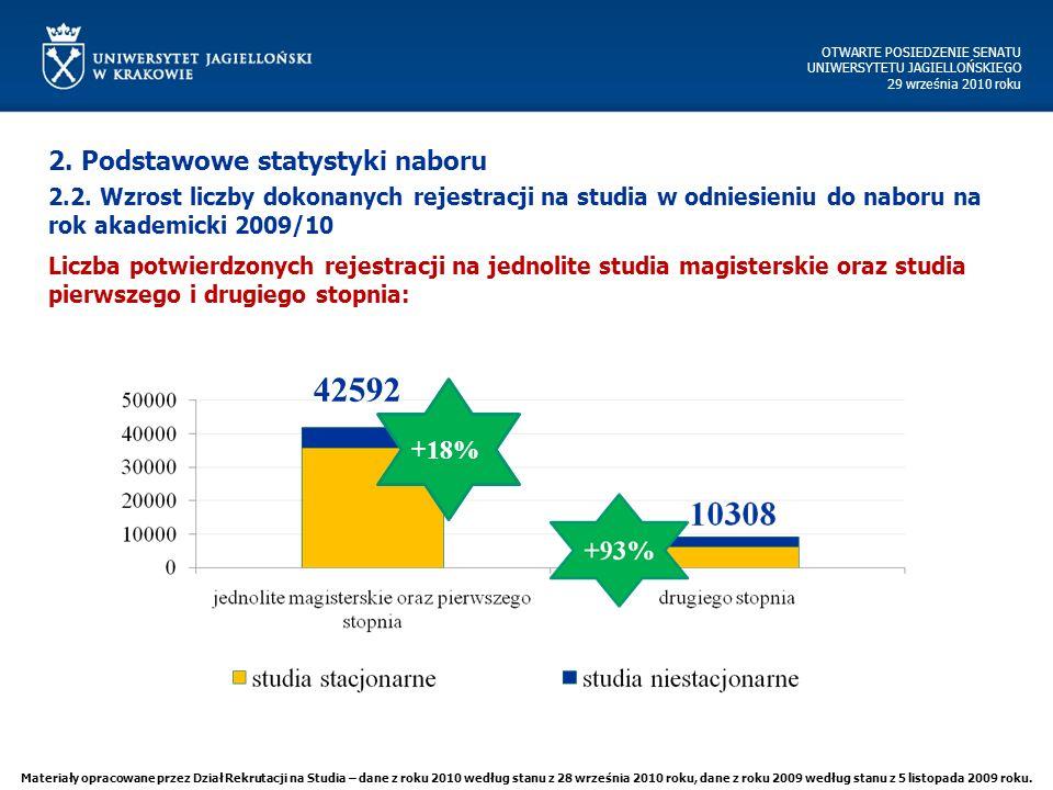 OTWARTE POSIEDZENIE SENATU UNIWERSYTETU JAGIELLOŃSKIEGO 29 września 2010 roku Liczba potwierdzonych rejestracji na jednolite studia magisterskie oraz studia pierwszego i drugiego stopnia: 2.