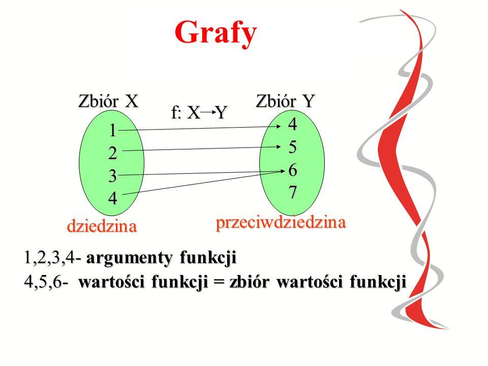 PRZEDSTAWIANIE FUNCJI  grafy grafy grafy  tabela tabela tabela  wykres wykres wykres  wzór wzór wzór  opis słowny opis słowny opis słowny