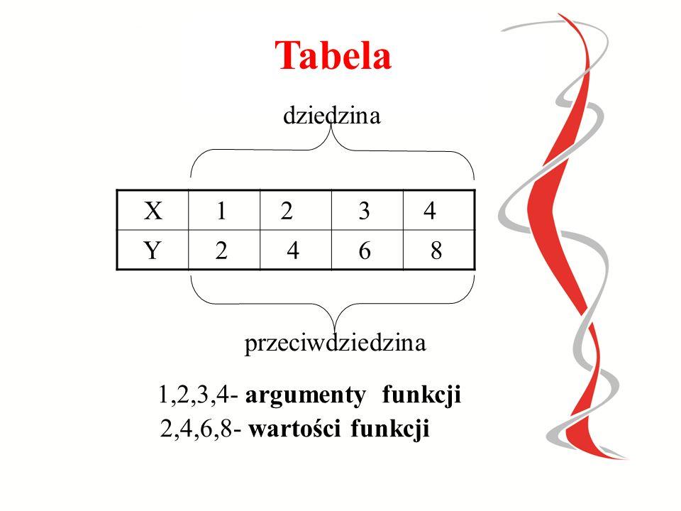 Zbiór X 1234 Zbiór Y 4567 dziedzina przeciwdziedzina f: X Y 1,2,3,4- argumenty funkcji 4,5,6- wartości funkcji = zbiór wartości funkcji Grafy