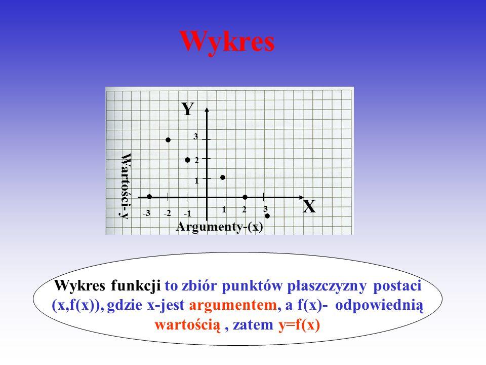 X 1 2 3 4 Y 2 4 6 8 dziedzina przeciwdziedzina 1,2,3,4- argumenty funkcji 2,4,6,8- wartości funkcji Tabela
