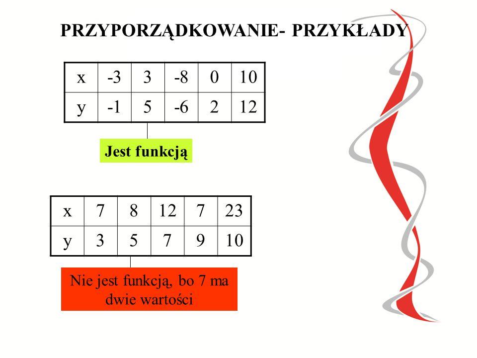 PRZYPORZĄDKOWANIE - PRZYKŁADY 123123 456456 7 Jest funkcją 345345 2 6 10 Nie jest funkcją, bo 2 nie ma wartości Nie jest funkcją, bo 1 ma dwie wartości 123123 4545