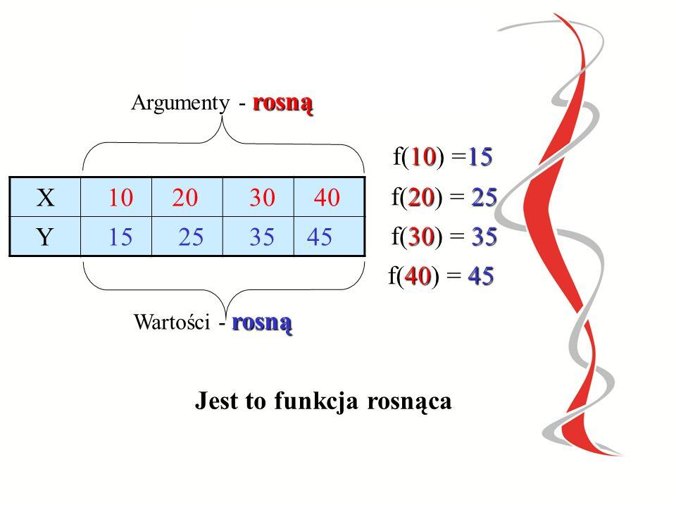 12344567 XY f f(1) =4 f(2) =5 f(3) =6 f(4) =7 dziedzinaprzeciwdziedzina Argumenty-1,2,3,4- rosną Wartości- 4,5,6,7-rosną Jest to funkcja rosnąca