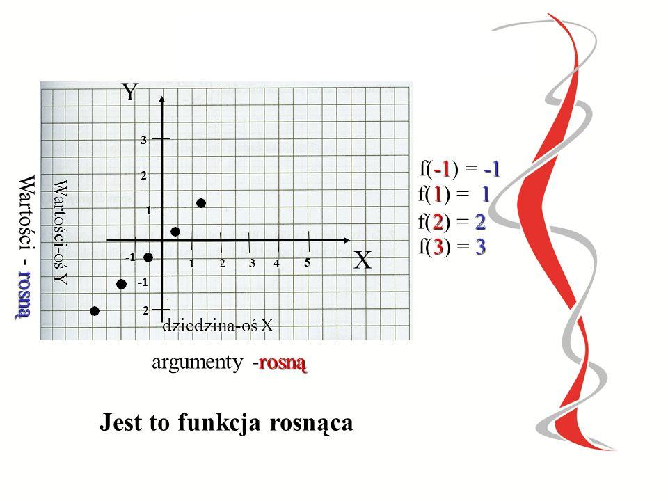 X 10 20 30 40 Y 15 25 35 45 Argumenty - rosną Wartości - rosną f(10) =15 f(20) = 25 f(30) = 35 f(40) = 45 Jest to funkcja rosnąca