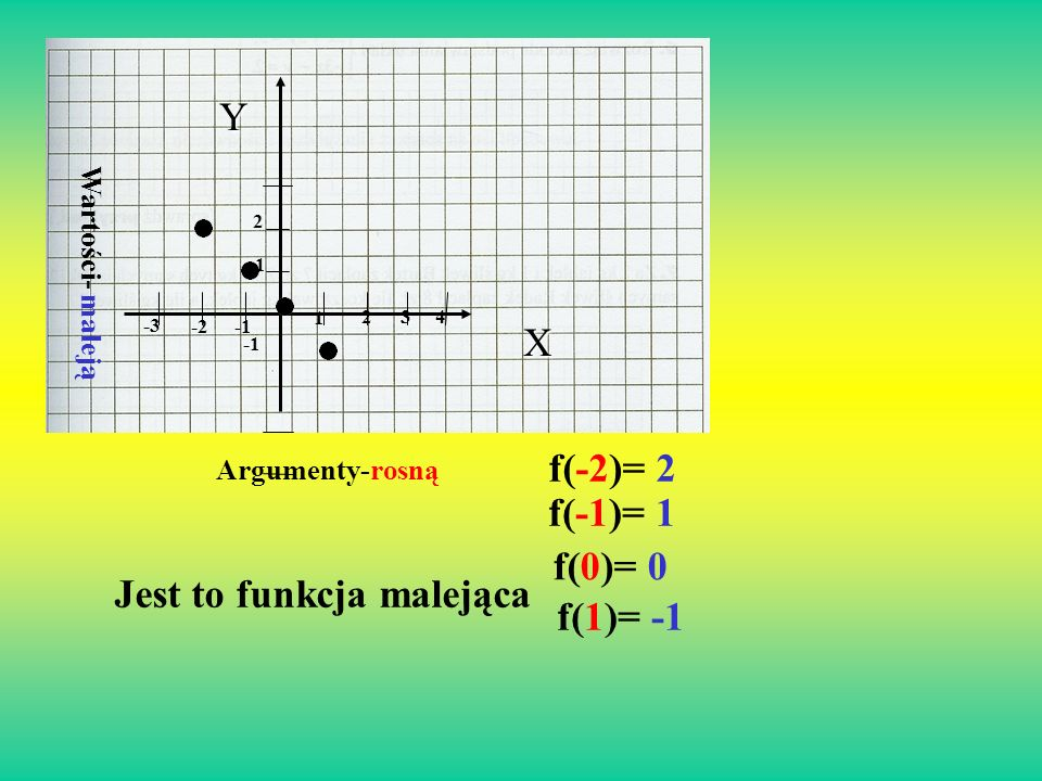 X 1 2 3 4 Y 15 10 5 1 f(1)=15 f(2)=10 f(3)=5 f(4)=1 Argumenty- rosną Wartości- maleją Funkcja malejąca
