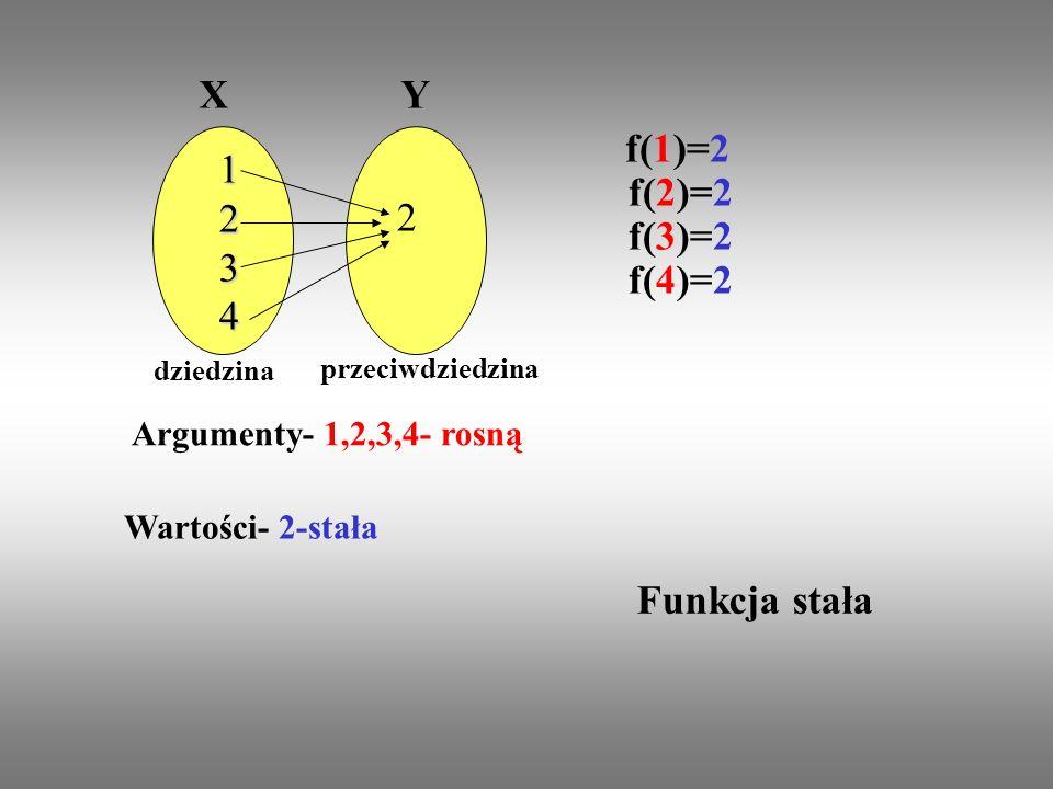 Funkcja stała Funkcja, która w całej dziedzinie przyjmuje tylko jedną wartość to funkcja stała
