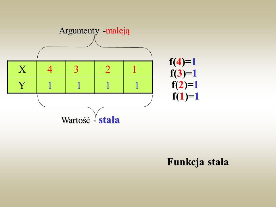 1234 2 XY dziedzina przeciwdziedzina f(1)=2 f(2)=2 f(3)=2 f(4)=2 Argumenty- 1,2,3,4- rosną Wartości- 2-stała Funkcja stała