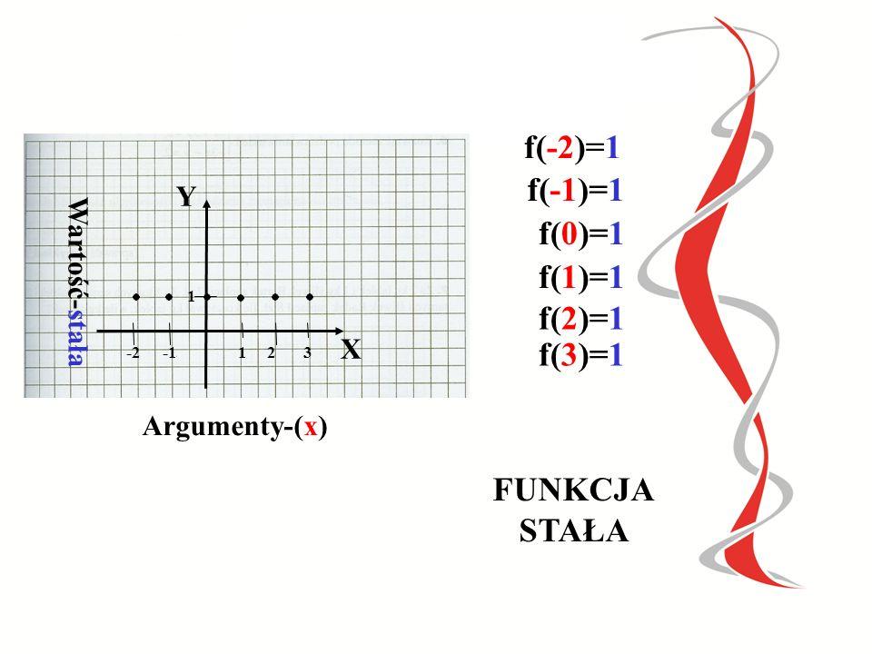 X 4 3 2 1 Y 1 1 1 1 Argumenty -maleją Wartość - stała f(4)=1 f(3)=1 f(2)=1 f(1)=1 Funkcja stała