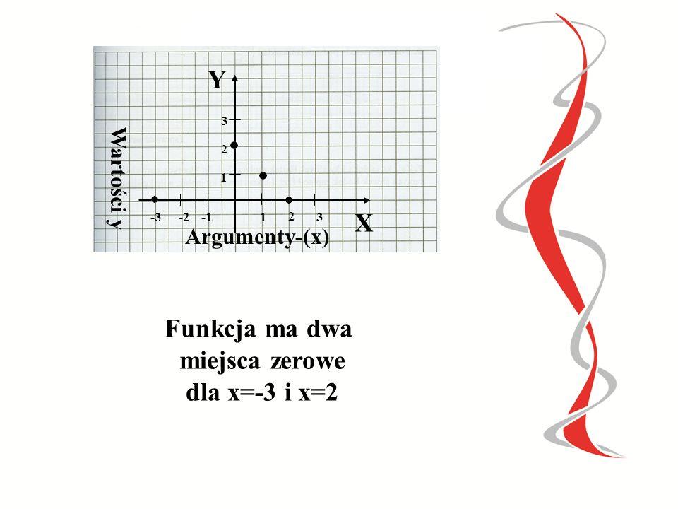 X 0 2 4 6 Y 1 0 5 0 Funkcja ma dwa miejsca zerowe dla x=2 i x=6 X 0 2 4 6 Y 1 3 5 7 Funkcja nie posiada miejsc zerowych