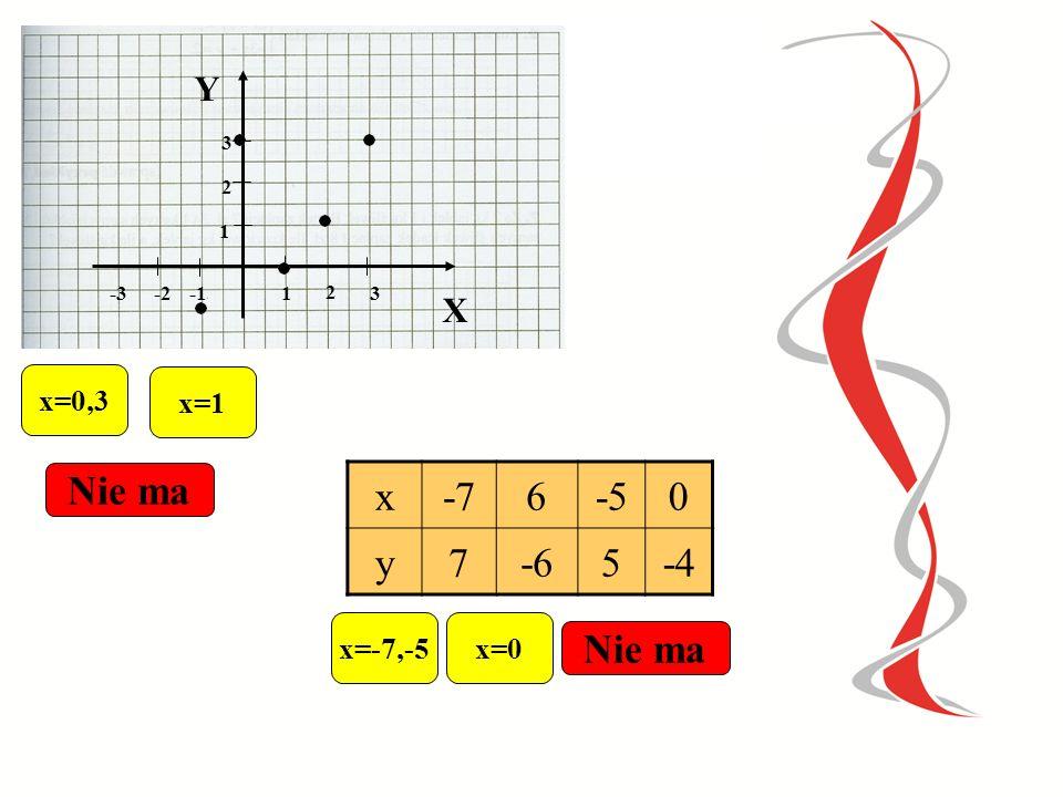 1 0 2 -3 -2 2 0 x=0,2x=-3,-2 x-2012 y9-630-3 x=0 x=1 Nie ma Wskaż miejsce zerowe funkcji