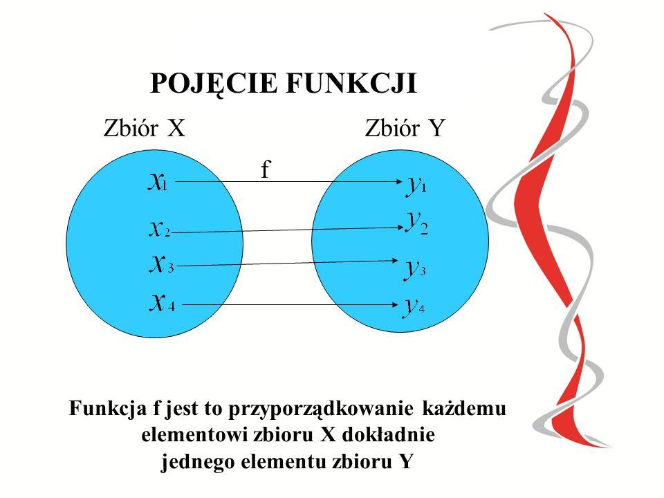 POJĘCIE FUNKCJI Zbiór XZbiór Y f Funkcja f jest to przyporządkowanie każdemu elementowi zbioru X dokładnie jednego elementu zbioru Y