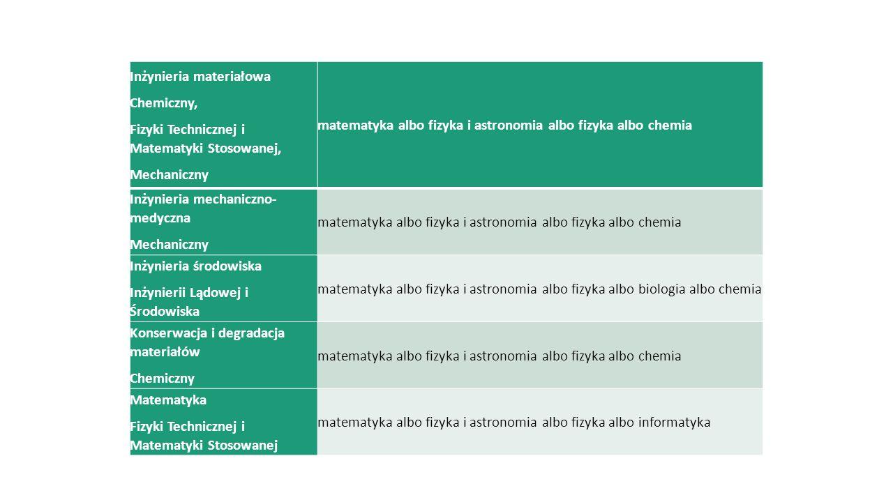 Inżynieria materiałowa Chemiczny, Fizyki Technicznej i Matematyki Stosowanej, Mechaniczny matematyka albo fizyka i astronomia albo fizyka albo chemia