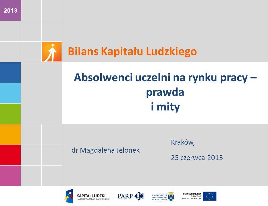 2013 dr Magdalena Jelonek Kraków, 25 czerwca 2013 Bilans Kapitału Ludzkiego Absolwenci uczelni na rynku pracy – prawda i mity