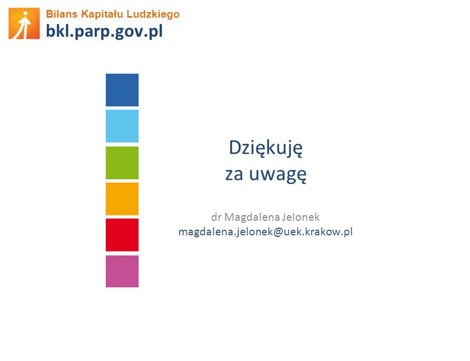 Bilans Kapitału Ludzkiego bkl.parp.gov.pl Dziękuję za uwagę dr Magdalena Jelonek magdalena.jelonek@uek.krakow.pl