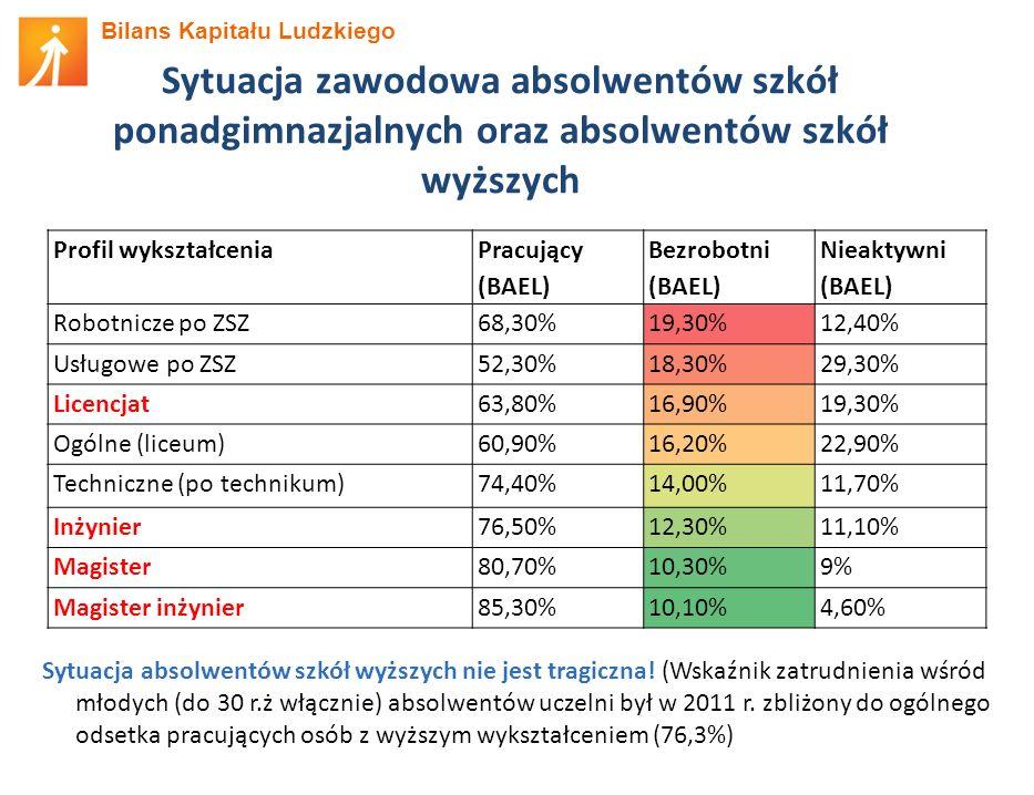 Bilans Kapitału Ludzkiego Sytuacja zawodowa absolwentów szkół ponadgimnazjalnych oraz absolwentów szkół wyższych Profil wykształcenia Pracujący (BAEL) Bezrobotni (BAEL) Nieaktywni (BAEL) Robotnicze po ZSZ68,30%19,30%12,40% Usługowe po ZSZ52,30%18,30%29,30% Licencjat63,80%16,90%19,30% Ogólne (liceum)60,90%16,20%22,90% Techniczne (po technikum)74,40%14,00%11,70% Inżynier76,50%12,30%11,10% Magister80,70%10,30%9% Magister inżynier85,30%10,10%4,60% Sytuacja absolwentów szkół wyższych nie jest tragiczna.