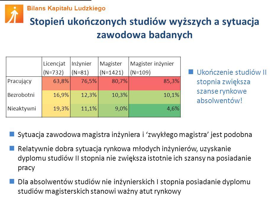 Bilans Kapitału Ludzkiego Stopień ukończonych studiów wyższych a sytuacja zawodowa badanych Licencjat (N=732) Inżynier (N=81) Magister (N=1421) Magister inżynier (N=109) Pracujący63,8%76,5%80,7%85,3% Bezrobotni16,9%12,3%10,3%10,1% Nieaktywni19,3%11,1%9,0%4,6% Sytuacja zawodowa magistra inżyniera i 'zwykłego magistra' jest podobna Relatywnie dobra sytuacja rynkowa młodych inżynierów, uzyskanie dyplomu studiów II stopnia nie zwiększa istotnie ich szansy na posiadanie pracy Dla absolwentów studiów nie inżynierskich I stopnia posiadanie dyplomu studiów magisterskich stanowi ważny atut rynkowy Ukończenie studiów II stopnia zwiększa szanse rynkowe absolwentów!