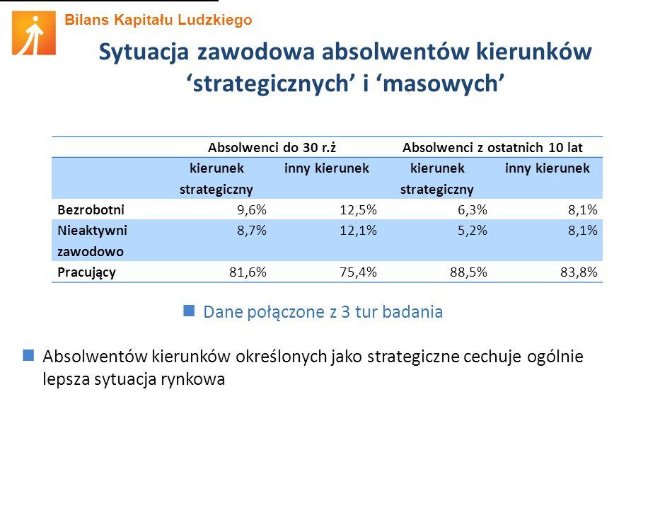 Bilans Kapitału Ludzkiego Sytuacja zawodowa absolwentów kierunków 'strategicznych' i 'masowych' Absolwentów kierunków określonych jako strategiczne cechuje ogólnie lepsza sytuacja rynkowa Dane połączone z 3 tur badania Absolwenci do 30 r.żAbsolwenci z ostatnich 10 lat kierunek strategiczny inny kierunek kierunek strategiczny inny kierunek Bezrobotni9,6%12,5%6,3%8,1% Nieaktywni zawodowo 8,7%12,1%5,2%8,1% Pracujący81,6%75,4%88,5%83,8%