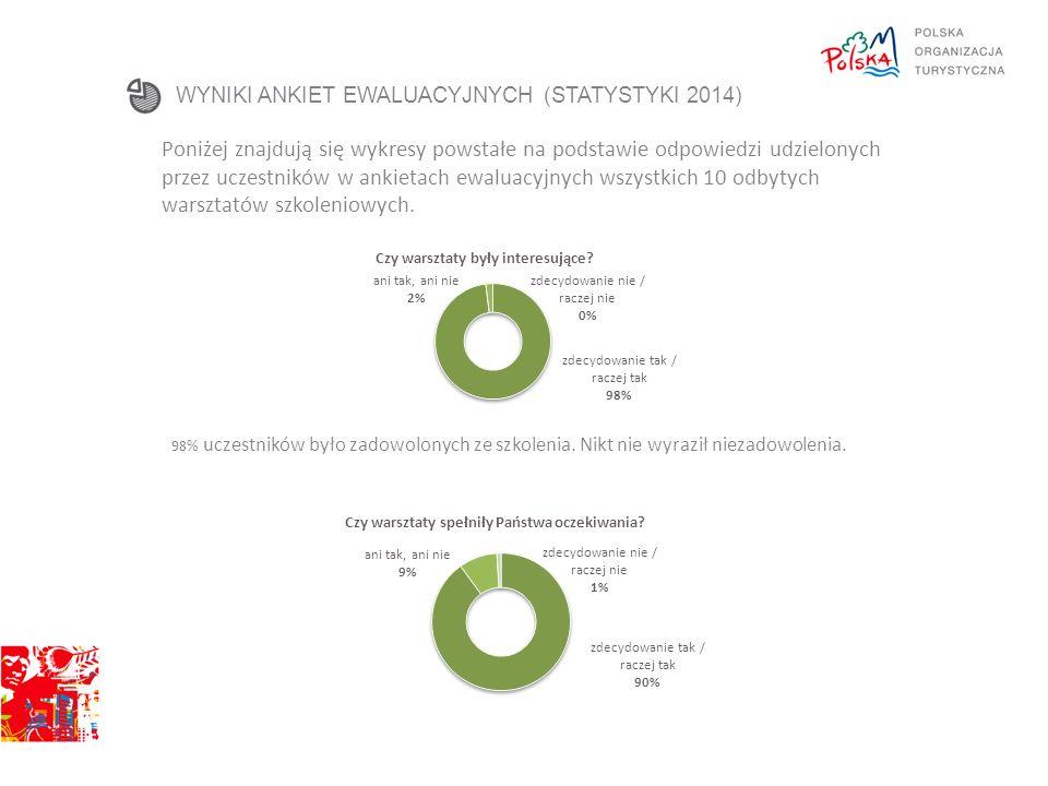 WYNIKI ANKIET EWALUACYJNYCH (STATYSTYKI 2014) Poniżej znajdują się wykresy powstałe na podstawie odpowiedzi udzielonych przez uczestników w ankietach