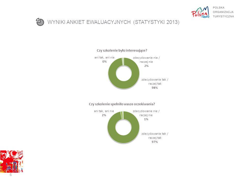 STRUKTURA UCZESTNIKÓW - PORÓWNANIE 2013 2014 W 2013 r.