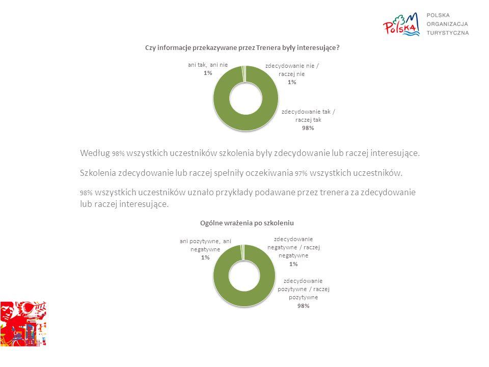 Według 98% wszystkich uczestników szkolenia były zdecydowanie lub raczej interesujące. Szkolenia zdecydowanie lub raczej spełniły oczekiwania 97% wszy