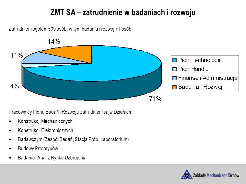 ZMT SA – zatrudnienie w badaniach i rozwoju Zatrudnieni ogółem 509 osób, w tym badania i rozwój 71 osób.