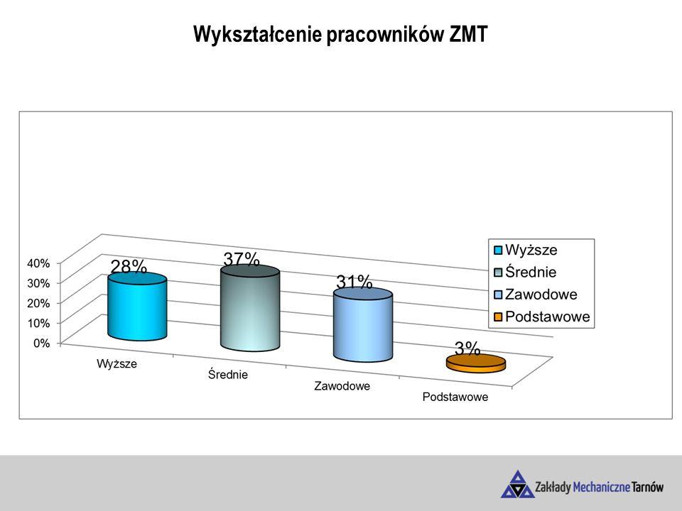 Wykształcenie pracowników ZMT