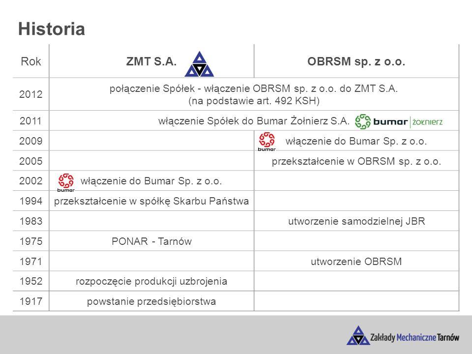 Historia RokZMT S.A.OBRSM sp. z o.o. 2012 połączenie Spółek - włączenie OBRSM sp.