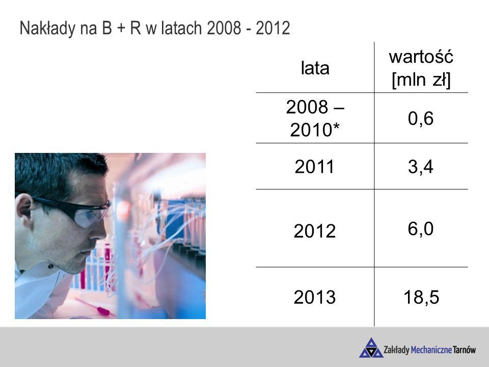 Nakłady na B + R w latach 2008 - 2012 lata wartość [mln zł] 2008 – 2010* 0,6 20113,4 2012 6,0 201318,5