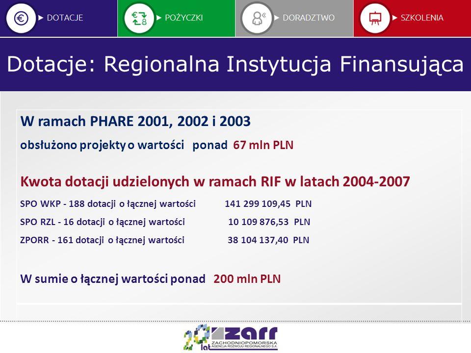 Dotacje: Regionalna Instytucja Finansująca W ramach PHARE 2001, 2002 i 2003 obsłużono projekty o wartości ponad 67 mln PLN Kwota dotacji udzielonych w
