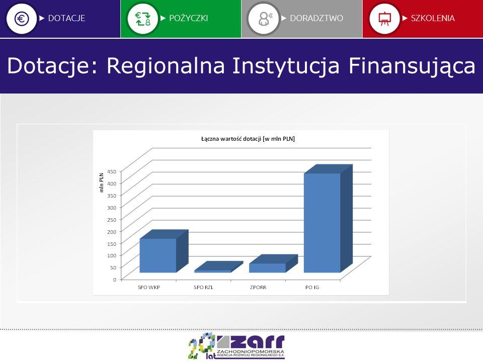 Kwota dotacji udzielonych w ramach RIF w latach 2007-20014 Program Operacyjny Innowacyjna Gospodarka obsługiwany przez ZARR S.A.