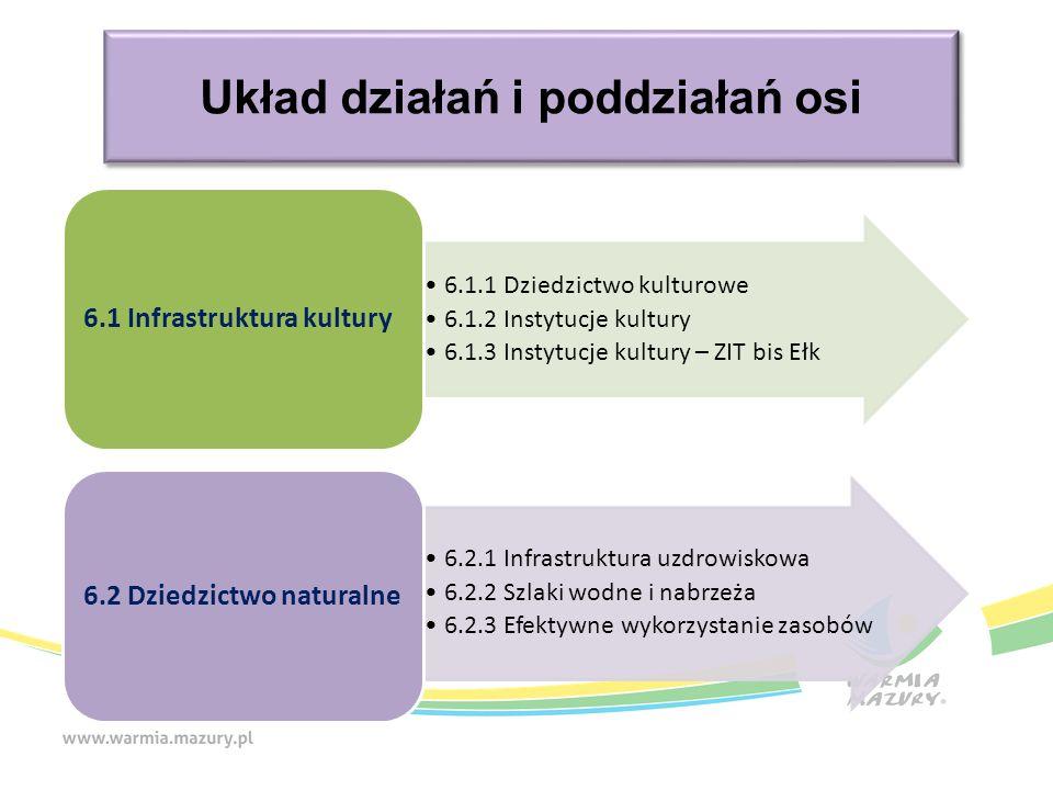 Układ działań i poddziałań osi 6.1.1 Dziedzictwo kulturowe 6.1.2 Instytucje kultury 6.1.3 Instytucje kultury – ZIT bis Ełk 6.1 Infrastruktura kultury 6.2.1 Infrastruktura uzdrowiskowa 6.2.2 Szlaki wodne i nabrzeża 6.2.3 Efektywne wykorzystanie zasobów 6.2 Dziedzictwo naturalne