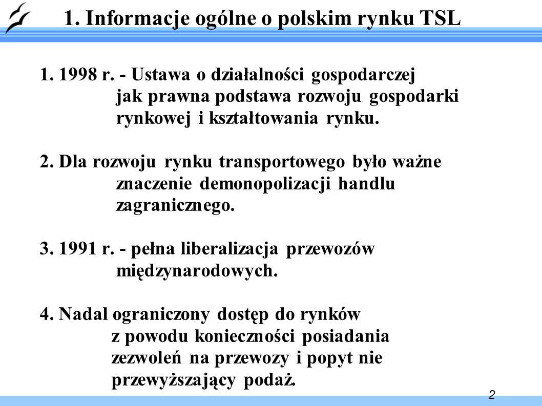 2 1. Informacje ogólne o polskim rynku TSL 1. 1998 r.