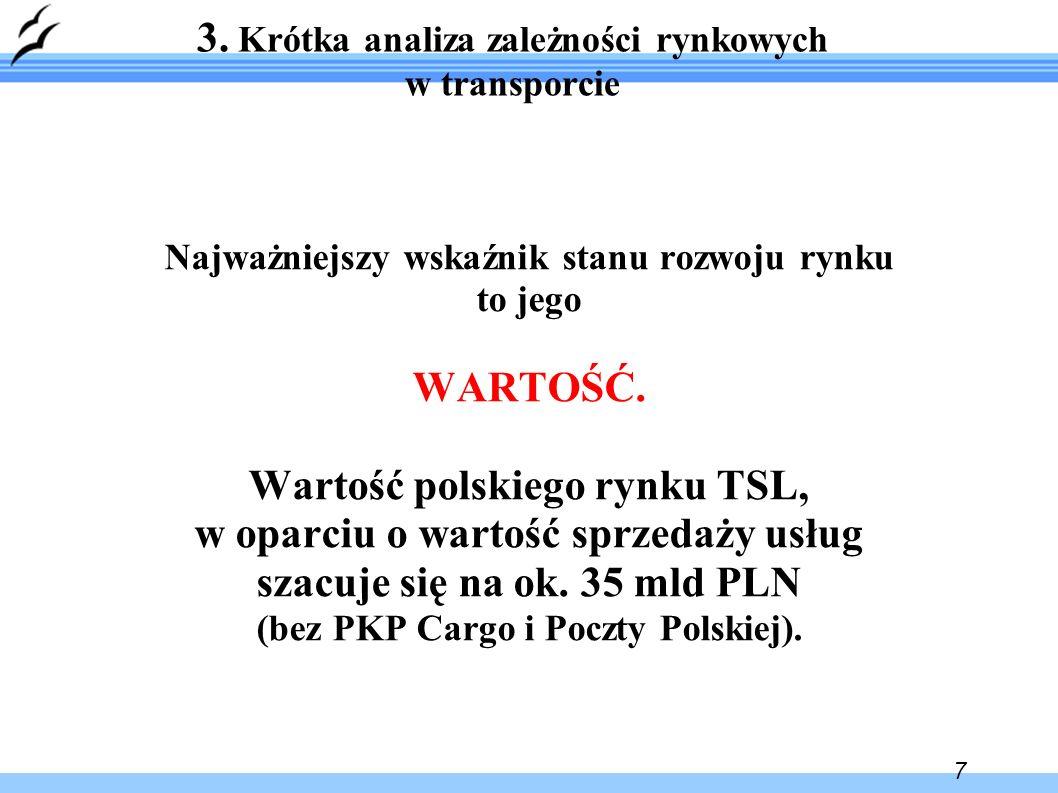 7 3. Krótka analiza zależności rynkowych w transporcie Najważniejszy wskaźnik stanu rozwoju rynku to jego WARTOŚĆ. Wartość polskiego rynku TSL, w opar