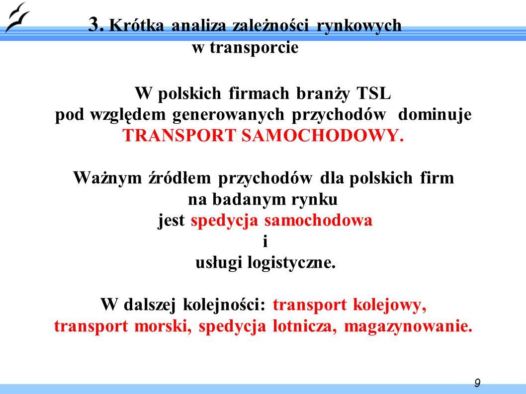 9 3. Krótka analiza zależności rynkowych w transporcie W polskich firmach branży TSL pod względem generowanych przychodów dominuje TRANSPORT SAMOCHODO