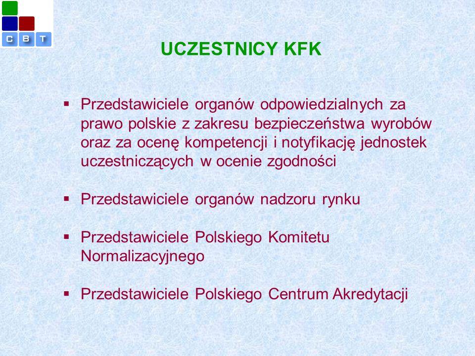 UCZESTNICY KFK   Przedstawiciele organów odpowiedzialnych za prawo polskie z zakresu bezpieczeństwa wyrobów oraz za ocenę kompetencji i notyfikację jednostek uczestniczących w ocenie zgodności   Przedstawiciele organów nadzoru rynku   Przedstawiciele Polskiego Komitetu Normalizacyjnego   Przedstawiciele Polskiego Centrum Akredytacji