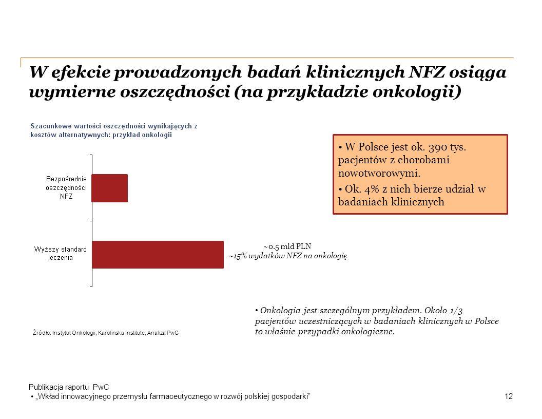 """W efekcie prowadzonych badań klinicznych NFZ osiąga wymierne oszczędności (na przykładzie onkologii) Publikacja raportu PwC """"Wkład innowacyjnego przemysłu farmaceutycznego w rozwój polskiej gospodarki 12 Źródło: Instytut Onkologii, Karolinska Institute, Analiza PwC ~0.5 mld PLN ~15% wydatków NFZ na onkologię Onkologia jest szczególnym przykładem."""