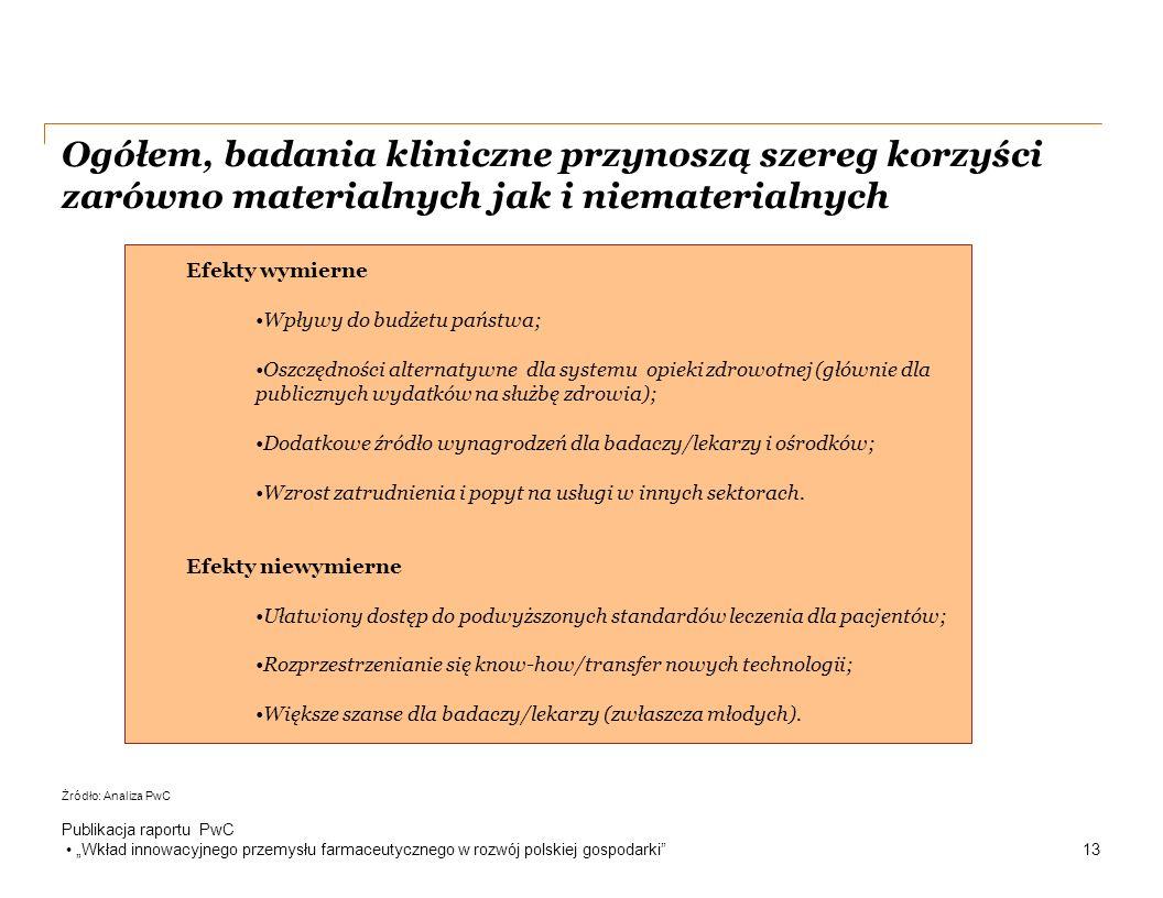 """Ogółem, badania kliniczne przynoszą szereg korzyści zarówno materialnych jak i niematerialnych Publikacja raportu PwC """"Wkład innowacyjnego przemysłu farmaceutycznego w rozwój polskiej gospodarki 13 Efekty wymierne Wpływy do budżetu państwa; Oszczędności alternatywne dla systemu opieki zdrowotnej (głównie dla publicznych wydatków na służbę zdrowia); Dodatkowe źródło wynagrodzeń dla badaczy/lekarzy i ośrodków; Wzrost zatrudnienia i popyt na usługi w innych sektorach."""