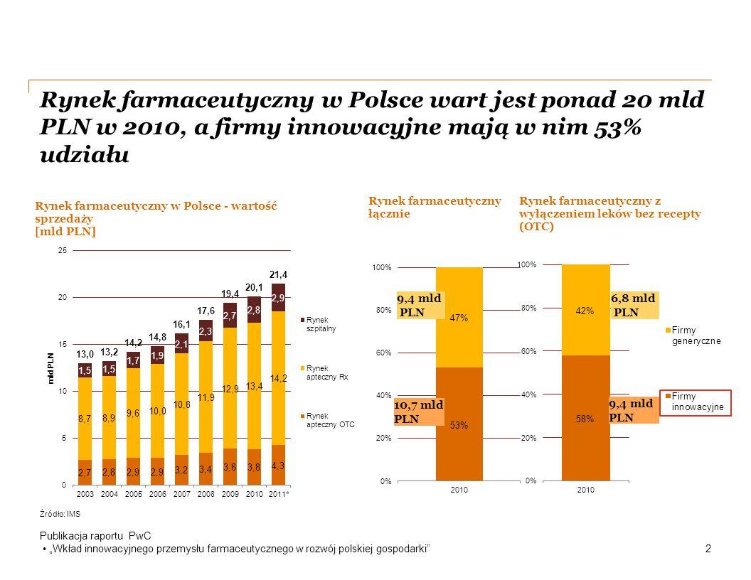 """Branża farmaceutyczna zajmuje pierwszą pozycję w rankingu najbardziej innowacyjnych sektorów gospodarki Publikacja raportu PwC """"Wkład innowacyjnego przemysłu farmaceutycznego w rozwój polskiej gospodarki 4 Innowacje przynoszą wiele korzyści gospodarce i społeczeństwu jednak wymagają również znaczących nakładów inwestycyjnych."""