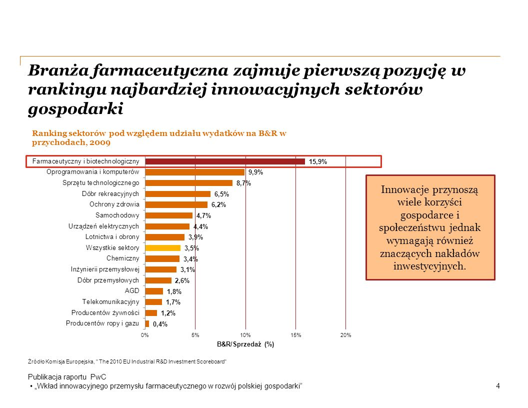 """Dostęp do leków innowacyjnych w Polsce jest bardziej ograniczony niż w innych krajach europejskich głównie ze względu na restrykcje finansowe Publikacja raportu PwC """"Wkład innowacyjnego przemysłu farmaceutycznego w rozwój polskiej gospodarki 19 Źródło: IMS Innowacyjne firmy farmaceutyczne złożyły 220 wniosków o refundację leków w ciągu ostatnich 10 lat Czas oczekiwania na decyzję: od jednego do ośmiu lat, średnio 30 miesięcy Obecnie ponad 70 leków wciąż czeka na decyzje"""