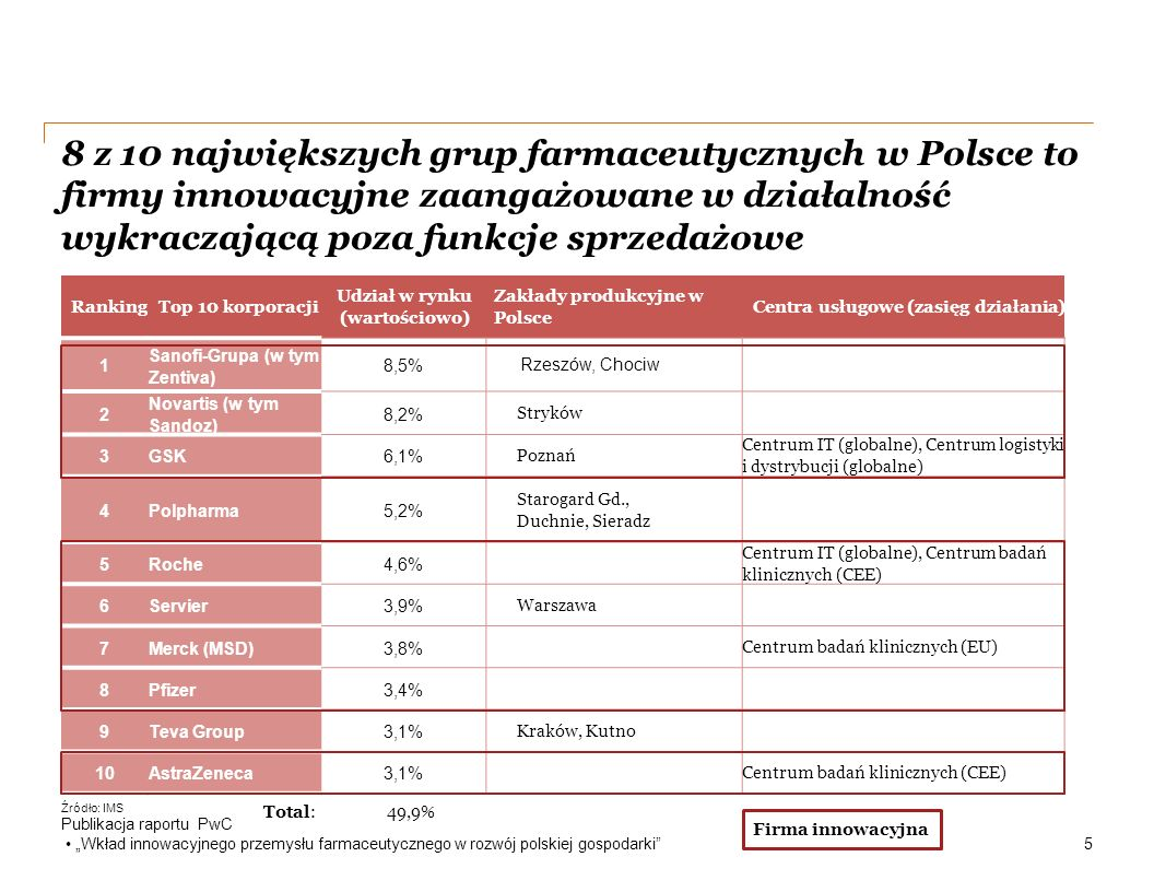 """8 z 10 największych grup farmaceutycznych w Polsce to firmy innowacyjne zaangażowane w działalność wykraczającą poza funkcje sprzedażowe Publikacja raportu PwC """"Wkład innowacyjnego przemysłu farmaceutycznego w rozwój polskiej gospodarki 5 RankingTop 10 korporacji Udział w rynku (wartościowo) Zakłady produkcyjne w Polsce Centra usługowe (zasięg działania) 1 Sanofi-Grupa (w tym Zentiva) 8,5% Rzeszów, Chociw 2 Novartis (w tym Sandoz) 8,2% Stryków 3GSK6,1% Poznań Centrum IT (globalne), Centrum logistyki i dystrybucji (globalne) 4Polpharma5,2% Starogard Gd., Duchnie, Sieradz 5Roche4,6% Centrum IT (globalne), Centrum badań klinicznych (CEE) 6Servier3,9% Warszawa 7Merck (MSD)3,8% Centrum badań klinicznych (EU) 8Pfizer3,4% 9Teva Group3,1% Kraków, Kutno 10AstraZeneca3,1% Centrum badań klinicznych (CEE) Firma innowacyjna Total: 49,9% Źródło: IMS"""