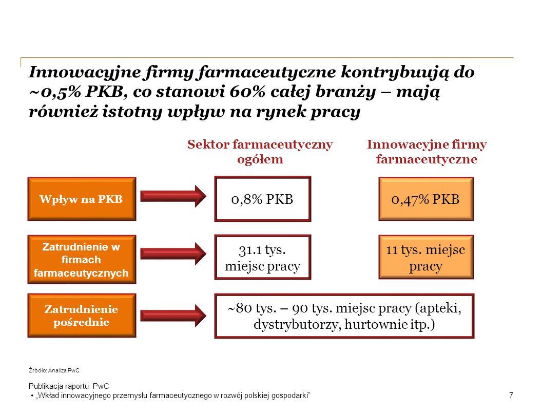 """Innowacyjne firmy farmaceutyczne kontrybuują do ~0,5% PKB, co stanowi 60% całej branży – mają również istotny wpływ na rynek pracy Publikacja raportu PwC """"Wkład innowacyjnego przemysłu farmaceutycznego w rozwój polskiej gospodarki 7 Wpływ na PKB Zatrudnienie w firmach farmaceutycznych Zatrudnienie pośrednie 0,8% PKB 31.1 tys."""