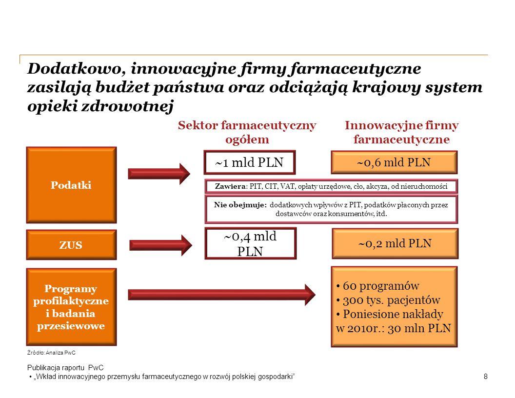 """Dodatkowo, innowacyjne firmy farmaceutyczne zasilają budżet państwa oraz odciążają krajowy system opieki zdrowotnej Publikacja raportu PwC """"Wkład innowacyjnego przemysłu farmaceutycznego w rozwój polskiej gospodarki 8 Podatki Programy profilaktyczne i badania przesiewowe ~1 mld PLN ~0,6 mld PLN 60 programów 300 tys."""