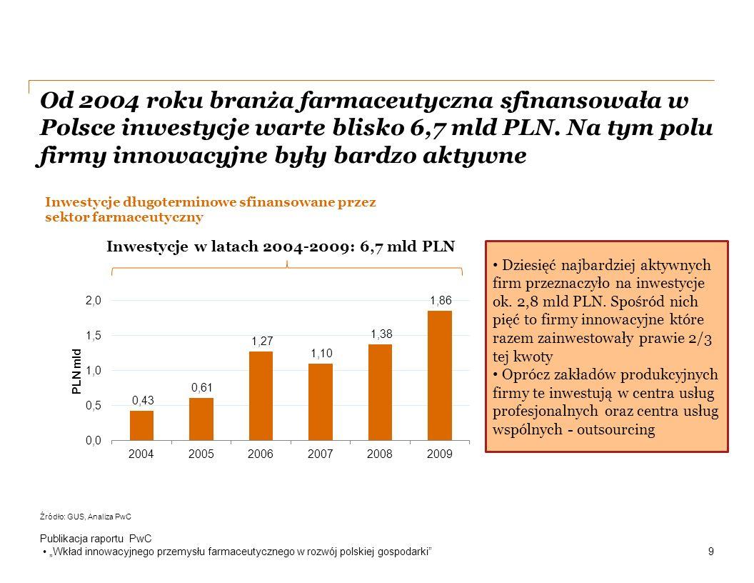 Od 2004 roku branża farmaceutyczna sfinansowała w Polsce inwestycje warte blisko 6,7 mld PLN.