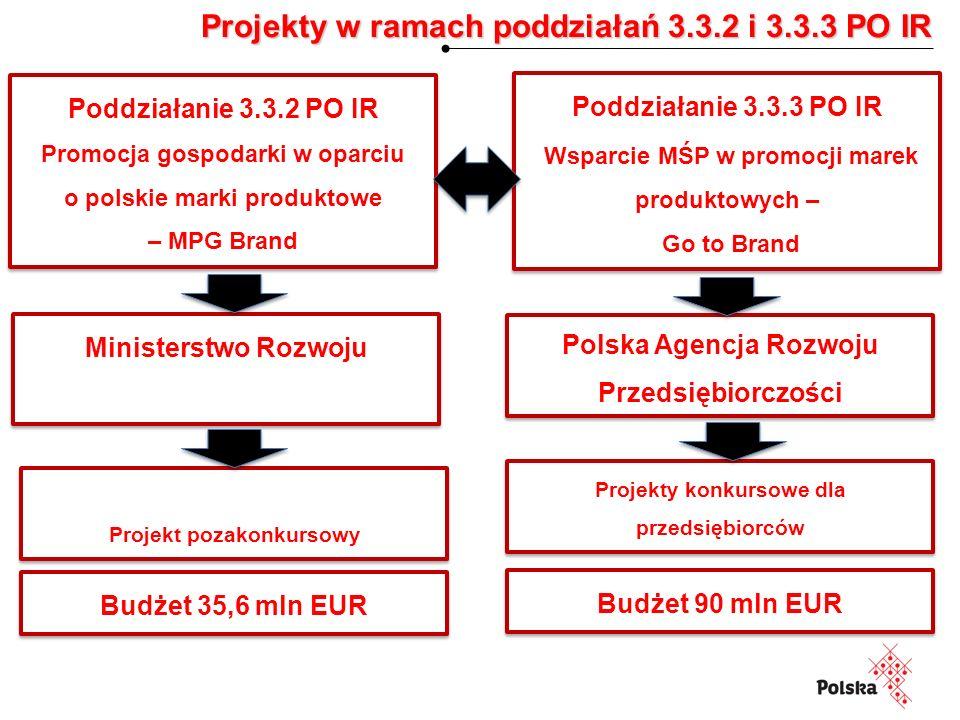 Budżet 90 mln EUR Projekty w ramach poddziałań 3.3.2 i 3.3.3 PO IR Projekt pozakonkursowy Projekty konkursowe dla przedsiębiorców Ministerstwo Rozwoju Polska Agencja Rozwoju Przedsiębiorczości Poddziałanie 3.3.3 PO IR Wsparcie MŚP w promocji marek produktowych – Go to Brand Poddziałanie 3.3.3 PO IR Wsparcie MŚP w promocji marek produktowych – Go to Brand Poddziałanie 3.3.2 PO IR Promocja gospodarki w oparciu o polskie marki produktowe – MPG Brand Poddziałanie 3.3.2 PO IR Promocja gospodarki w oparciu o polskie marki produktowe – MPG Brand Budżet 35,6 mln EUR