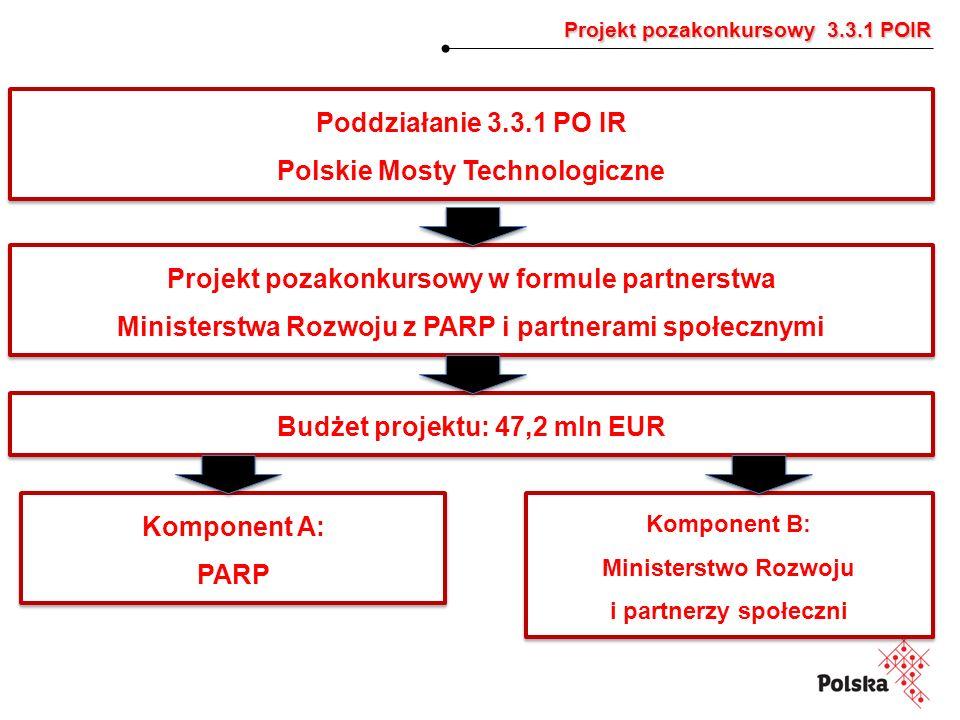 Projekt pozakonkursowy 3.3.1 POIR Projekt pozakonkursowy 3.3.1 POIR Poddziałanie 3.3.1 PO IR Polskie Mosty Technologiczne Poddziałanie 3.3.1 PO IR Polskie Mosty Technologiczne Komponent A: PARP Komponent A: PARP Projekt pozakonkursowy w formule partnerstwa Ministerstwa Rozwoju z PARP i partnerami społecznymi Projekt pozakonkursowy w formule partnerstwa Ministerstwa Rozwoju z PARP i partnerami społecznymi Budżet projektu: 47,2 mln EUR Komponent B: Ministerstwo Rozwoju i partnerzy społeczni Komponent B: Ministerstwo Rozwoju i partnerzy społeczni