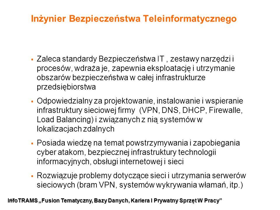 """22 Inżynier Bezpieczeństwa Teleinformatycznego  Zaleca standardy Bezpieczeństwa IT, zestawy narzędzi i procesów, wdraża je, zapewnia eksploatację i utrzymanie obszarów bezpieczeństwa w całej infrastrukturze przedsiębiorstwa  Odpowiedzialny za projektowanie, instalowanie i wspieranie infrastruktury sieciowej firmy (VPN, DNS, DHCP, Firewalle, Load Balancing) i związanych z nią systemów w lokalizacjach zdalnych  Posiada wiedzę na temat powstrzymywania i zapobiegania cyber atakom, bezpiecznej infrastruktury technologii informacyjnych, obsługi internetowej i sieci  Rozwiązuje problemy dotyczące sieci i utrzymania serwerów sieciowych (bram VPN, systemów wykrywania włamań, itp.) InfoTRAMS """"Fusion Tematyczny, Bazy Danych, Kariera I Prywatny Sprzęt W Pracy"""